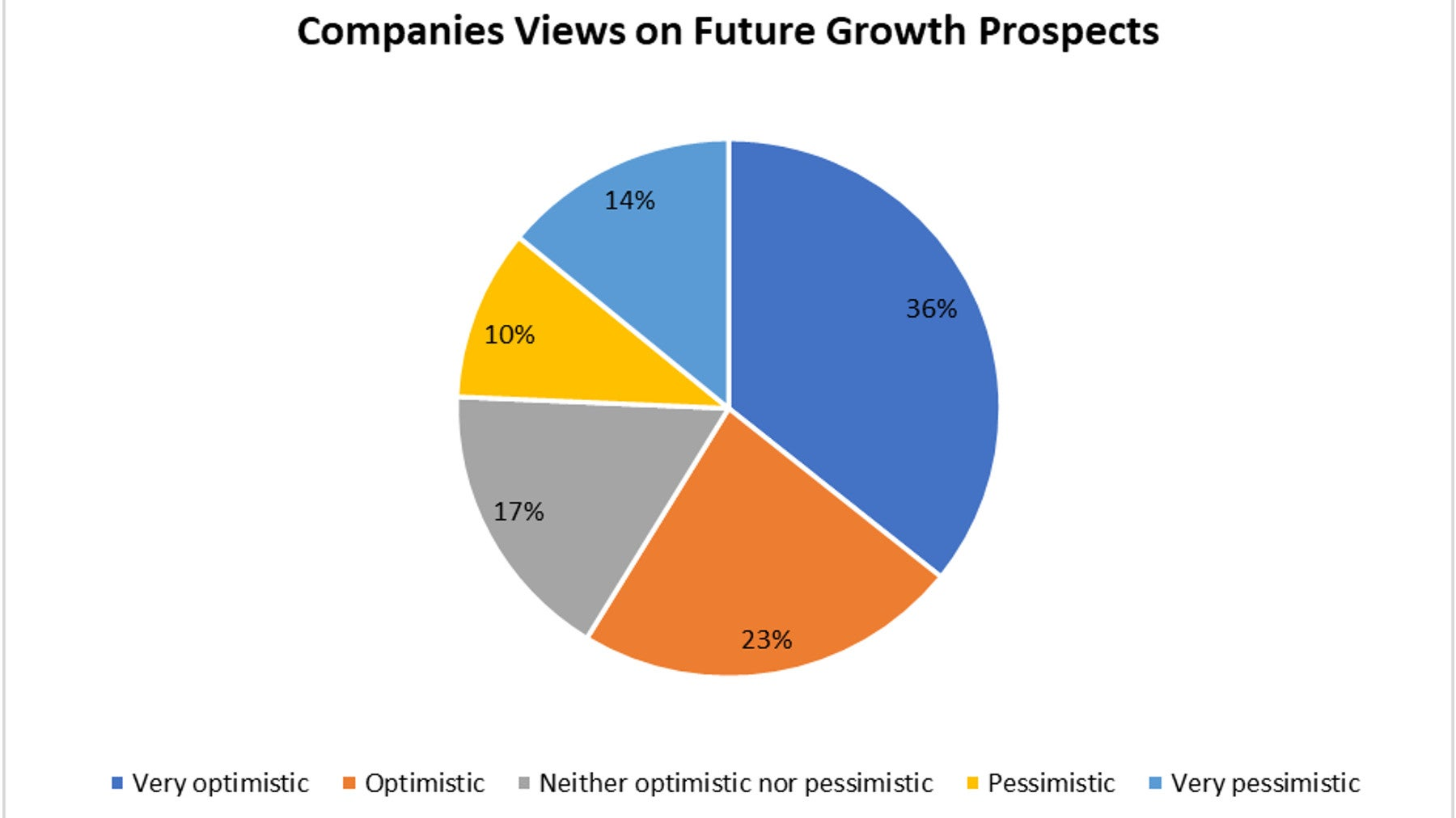 Business optimism August 2021 Chart
