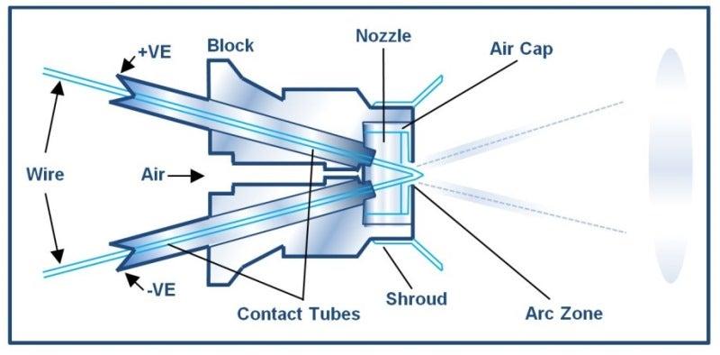 arcspray diagram