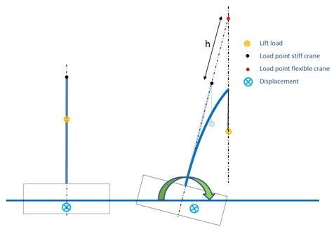 crane incident graph
