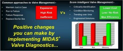 valve management